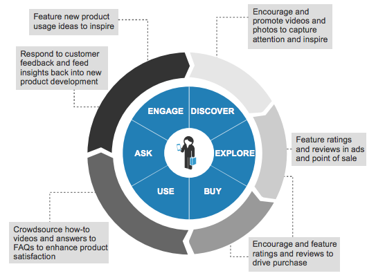 UGC throughout customer lifecycle