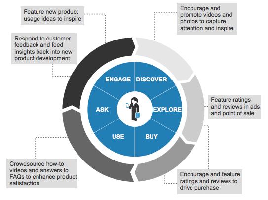 UGC throughout customer lifecycle