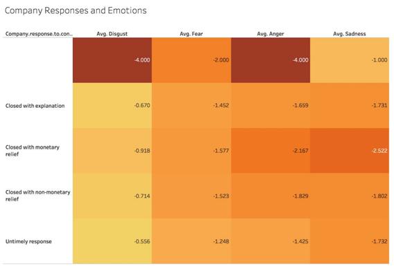 big data and cx improvement outcomes