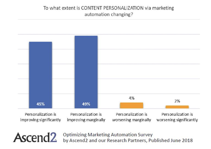content personalization marketing automation
