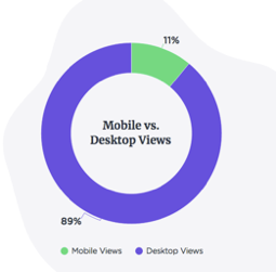 b2b mobile vs desktop views