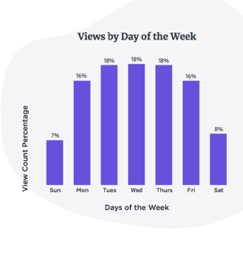 b2b video views day week
