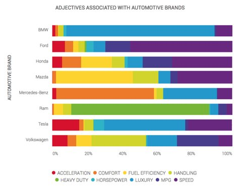 adjectives associated with automotive brands