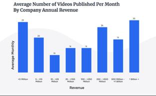 videos revenue