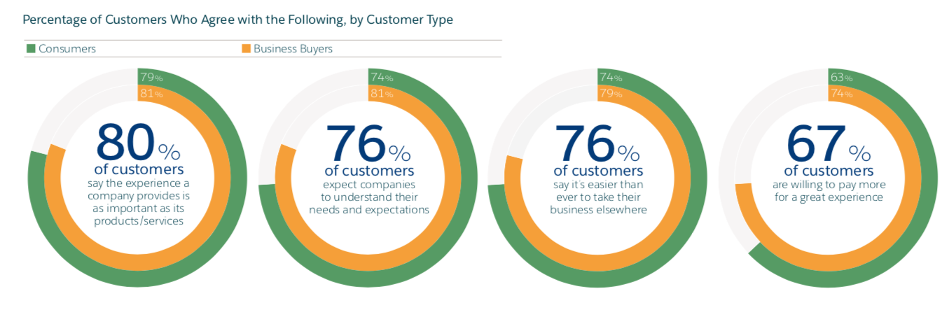 customer expectations statistics