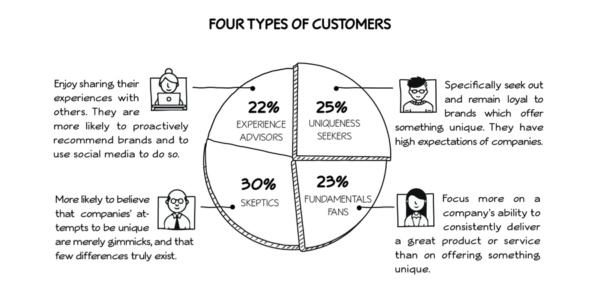 b2b word of mouth: 4 types of customers