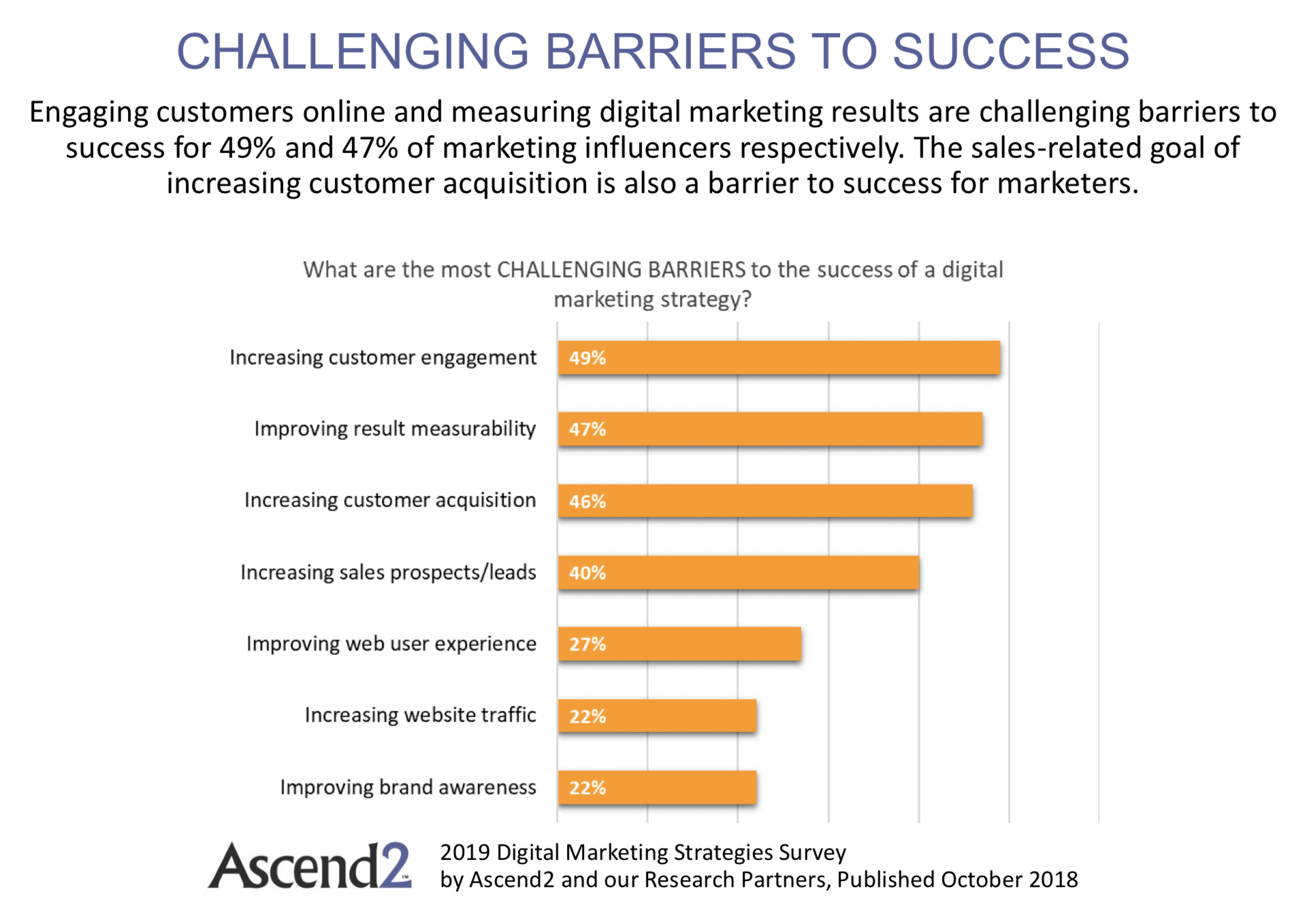 digital barriers to success 2019