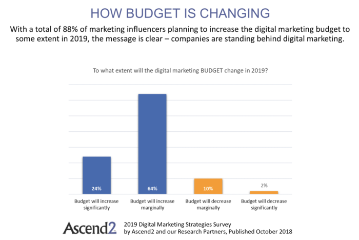 digital marketing budgets 2019