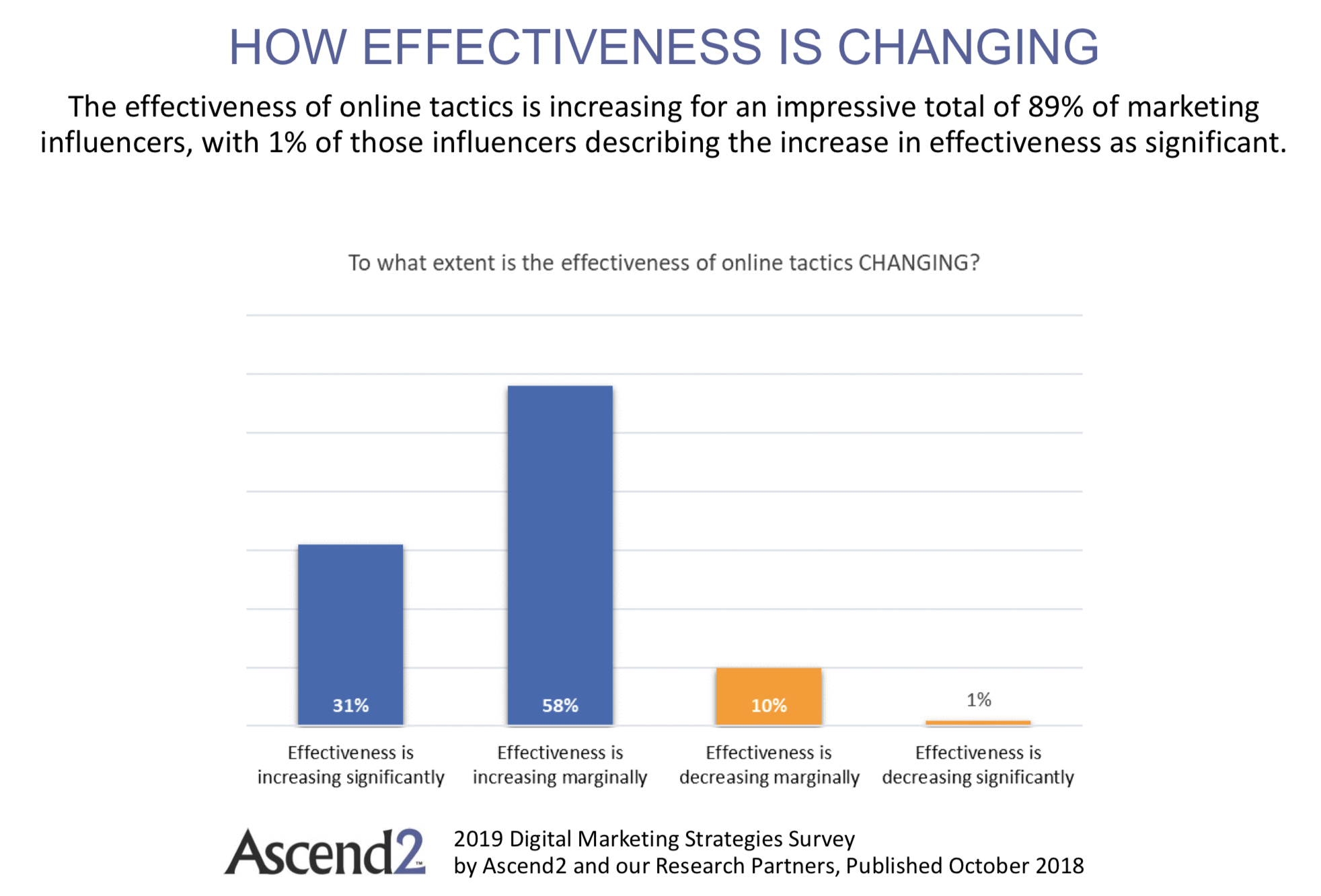 digital effectiveness