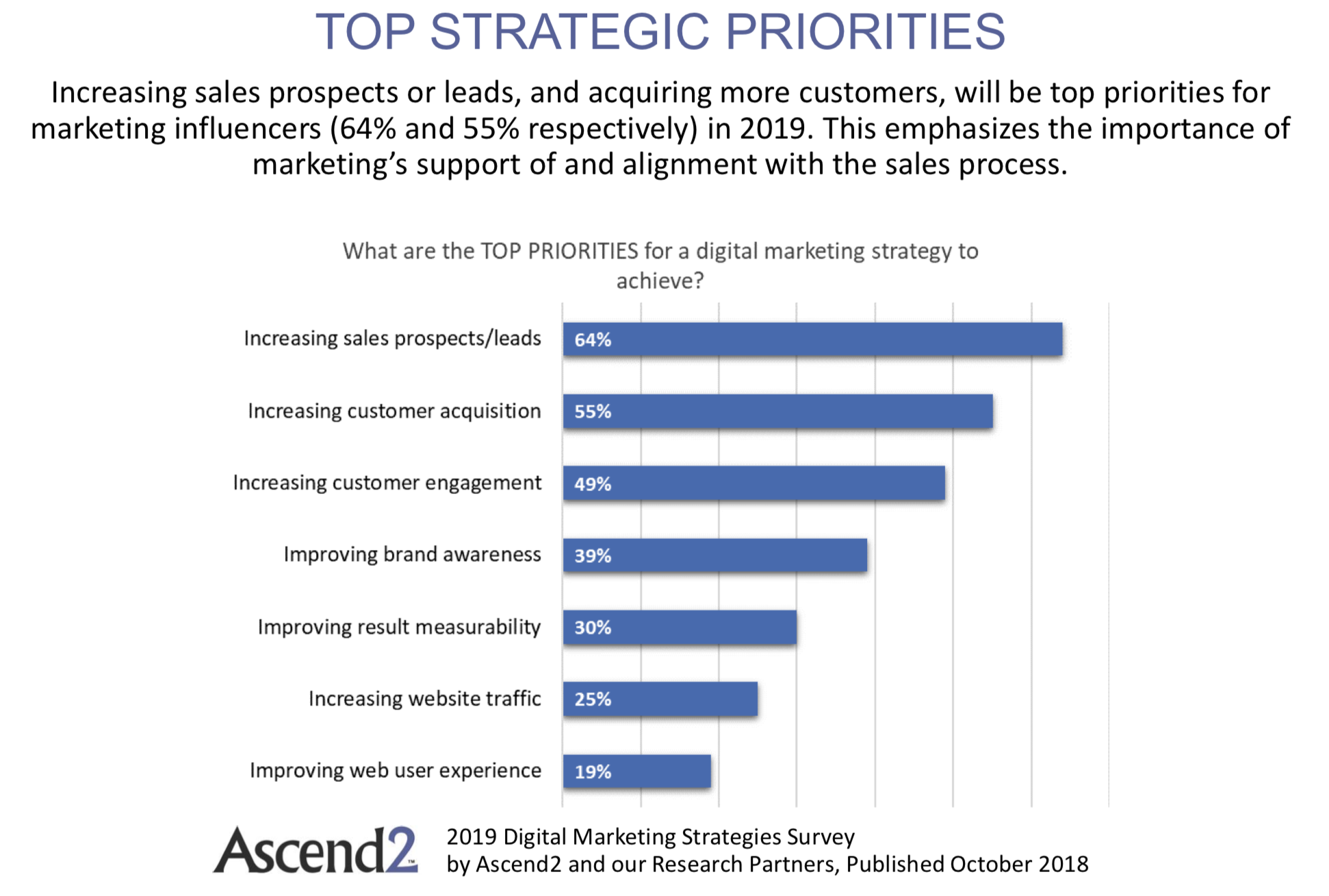 strategic priorities 2019