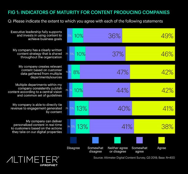 content marketing maturity research