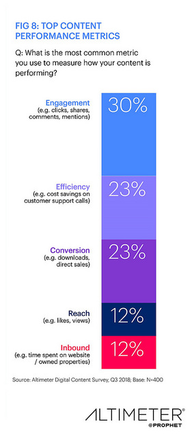 content marketing research: performance metrics