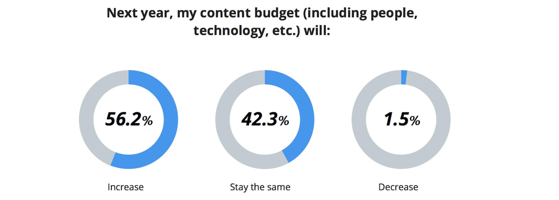 Content Team Budget Statistic 2019