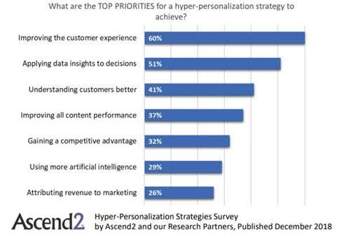 Hyper Personalization Customer Experience