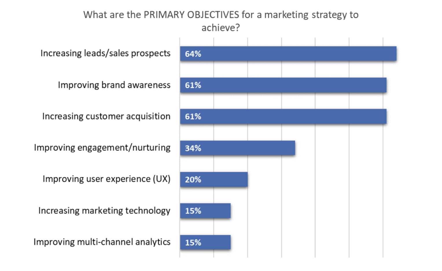 Marketing Resource Statistic