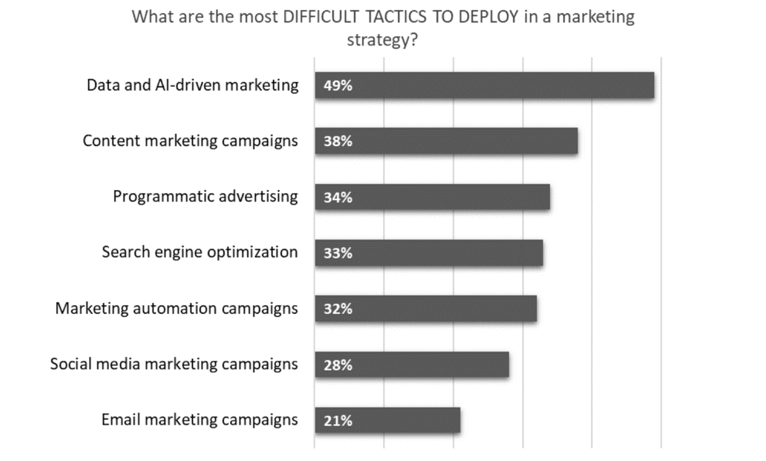 Marketing Statistic Difficulty
