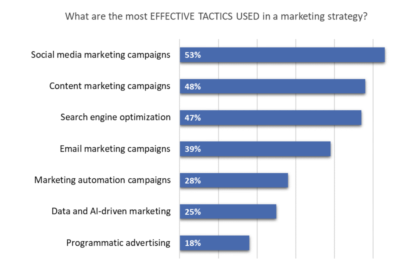 Marketing Statistic Tactics