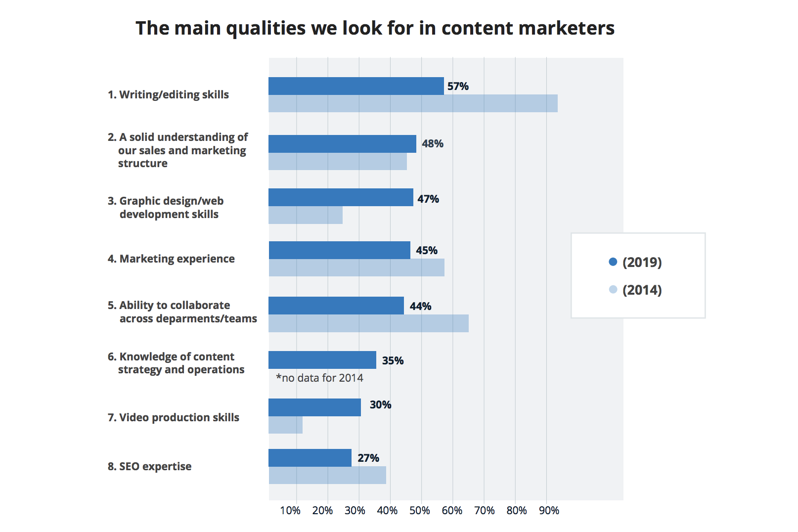 Qualities Content Marketers