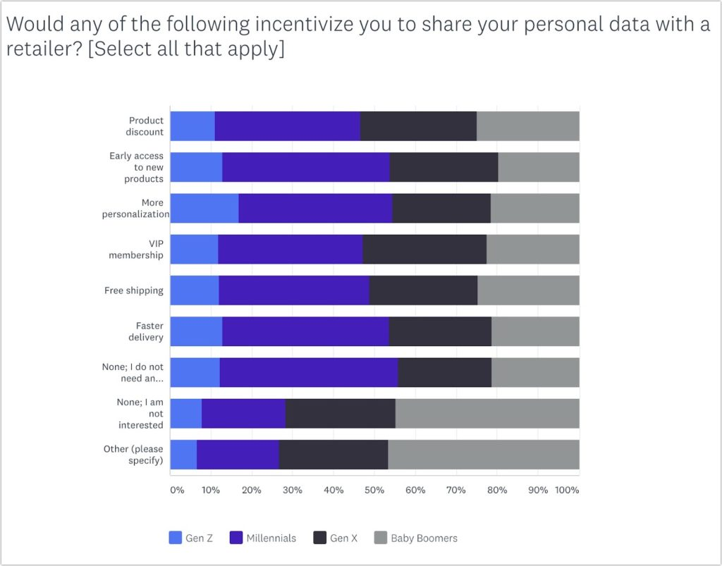 Data Collection and Personalization