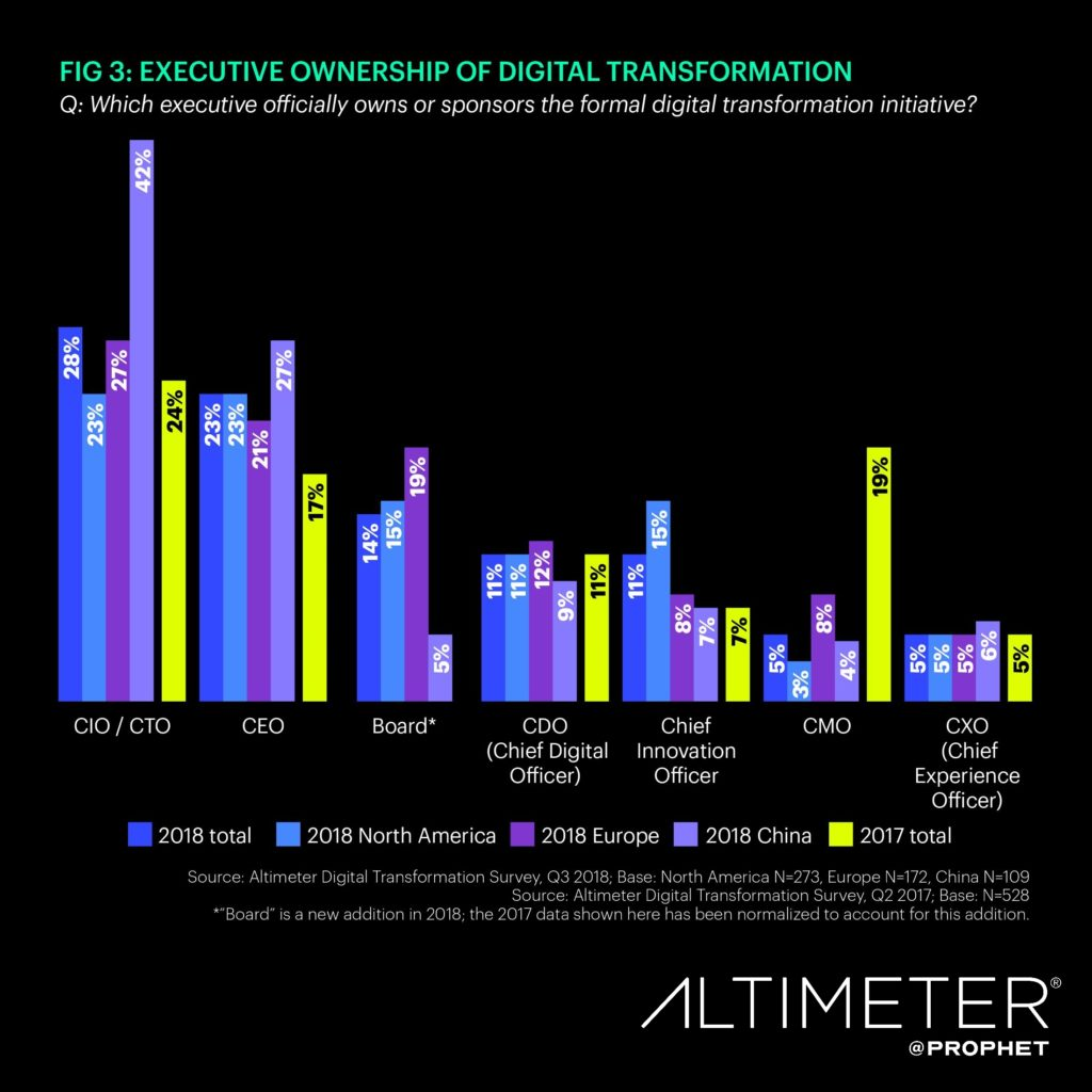 Digital Transformation Ownership