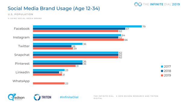 2019 social media research social media usage ages 12-34