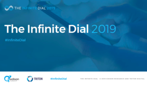 The Infinite Dial Social Media Research 2019
