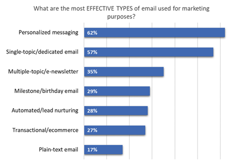 Email Research: Types of Emails