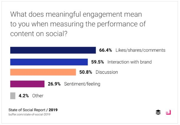 Social Media Trend: Engagement Metrics