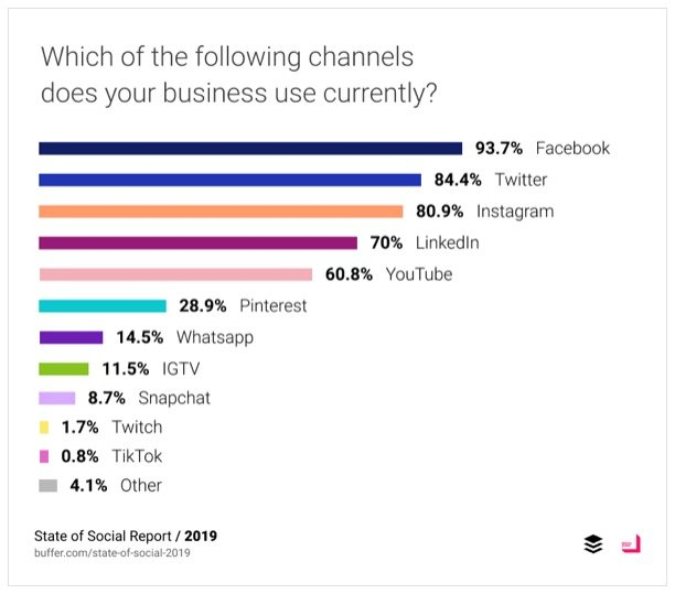 Most Popular Social Media Channels for Business