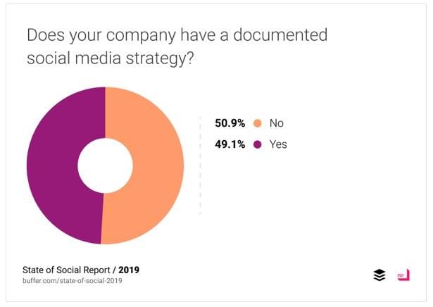 Social Media Trend: Strategy
