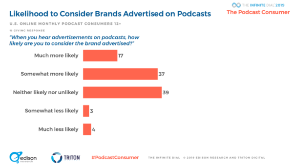 2019 podcast statistics - intent to purchase