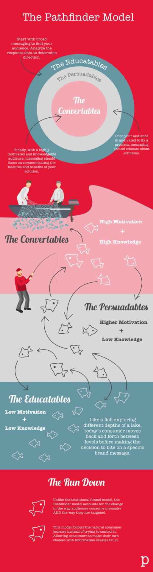 Pathfinder Model Infographic