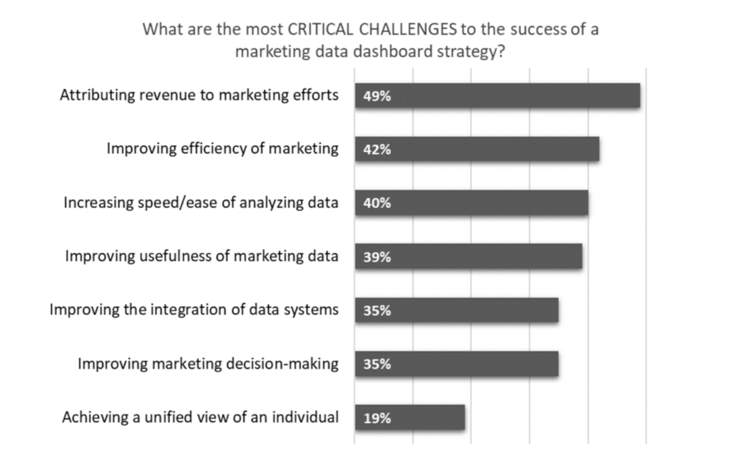Critical marketing challenges chart