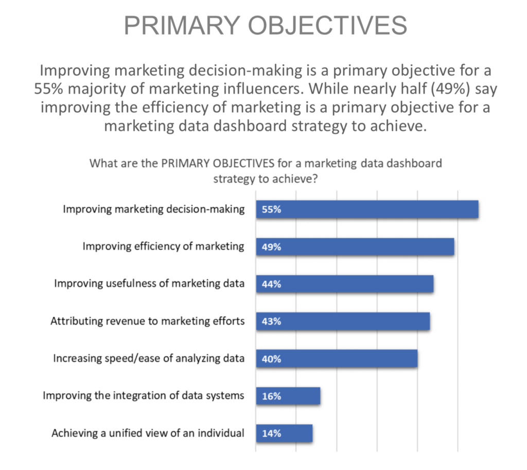 primary marketing objectives statistics