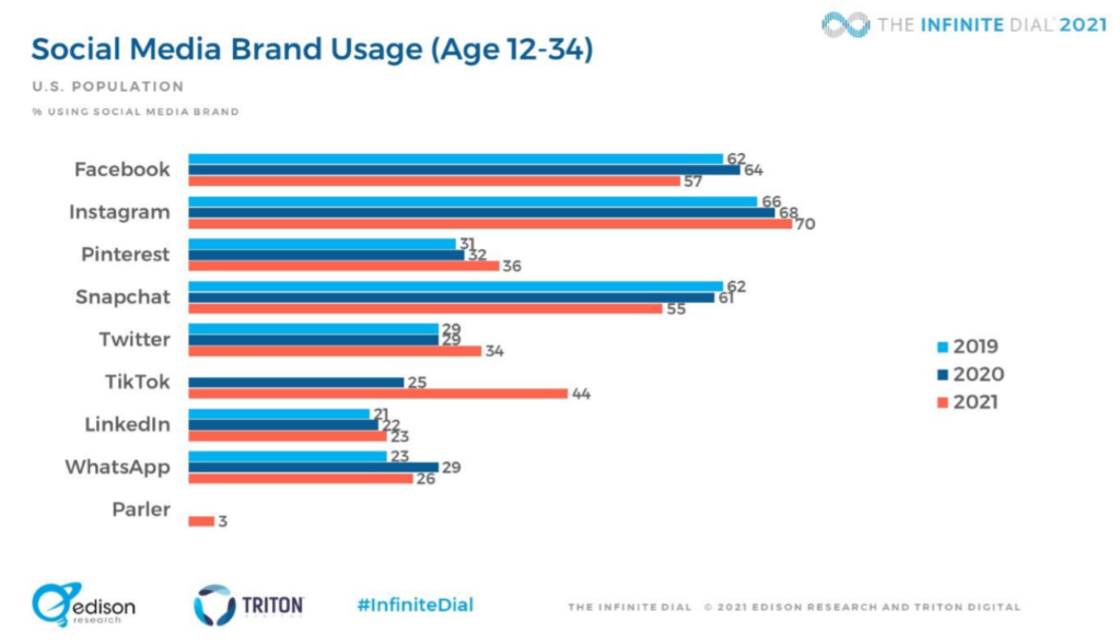 Social Media Brand Usage Chart for 2021