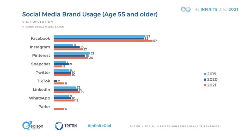 Social Media Brand Usage Chart, 55 and Older