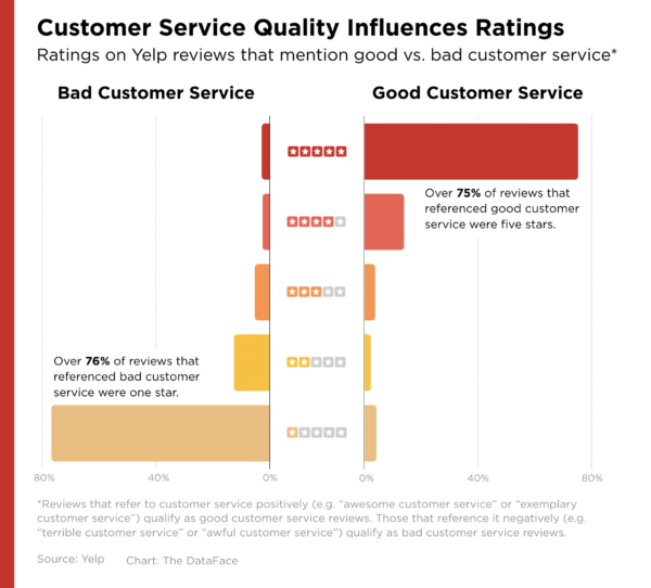 customer experience study yelp graphic good vs. bad service