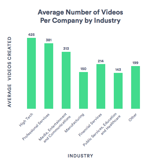 Average Number of Videos Created by Industry