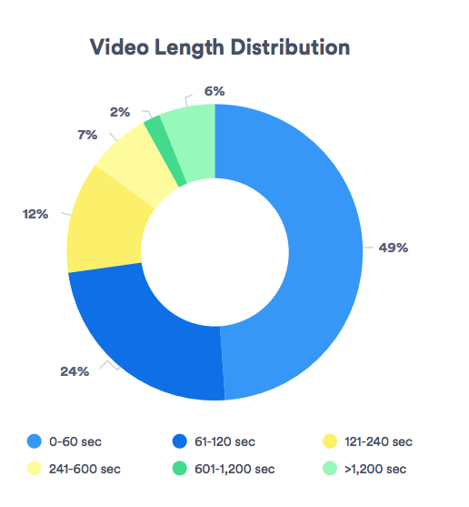 Average Video Length