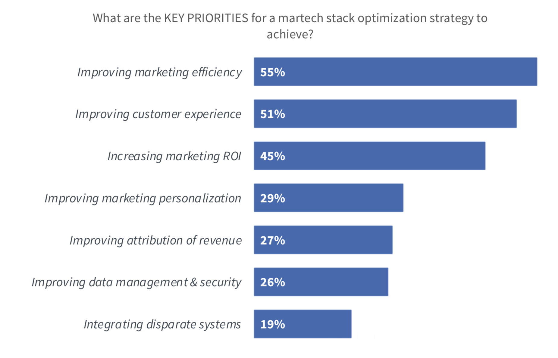 Key Priorities of a Martech Stack Optimization Strategy