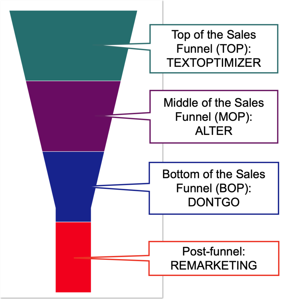 tools for each stage of the buying funnel