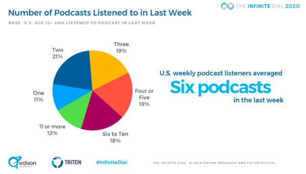 podcast statistics and charts 2020 - podcast listening among weekly listeners