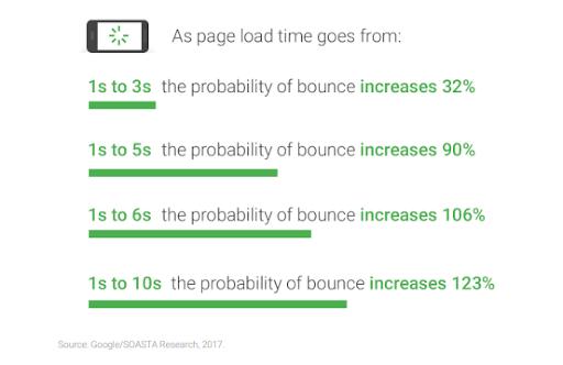 Google Analytics Bounce Rates