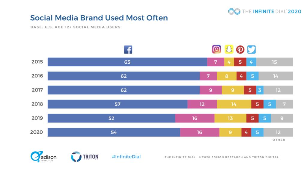 Social Media Brand Usage