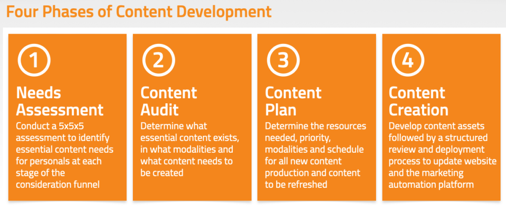 Four Phases of Content Development