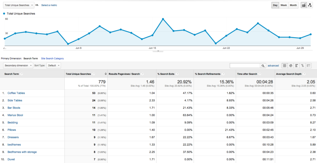 Internal Site Search: Google Analytics