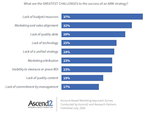 ABM Challenges Chart