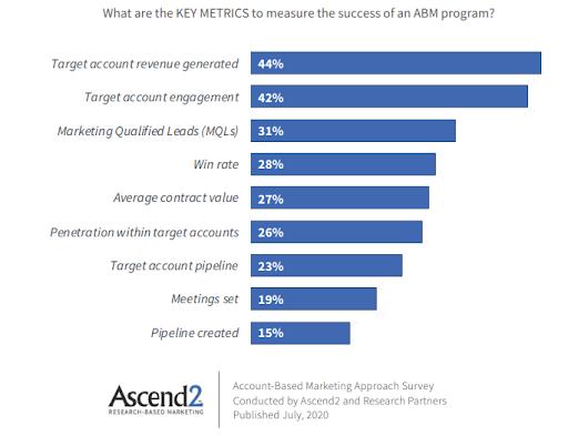 ABM Success Metrics