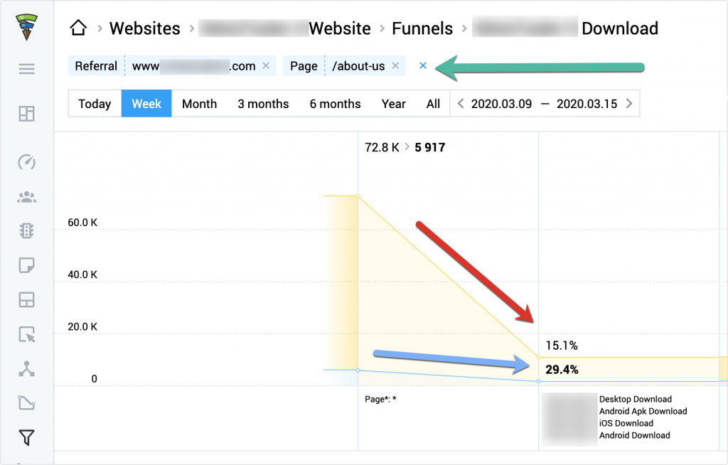 Try using Finteza for your sales funnel monitoring — it is incredibly easy to set up and use