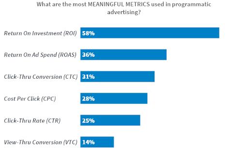 Programmatic Metrics